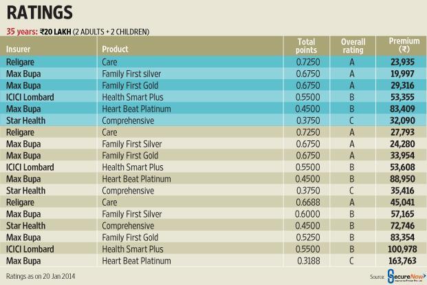 icici health insurance premium chart pdf