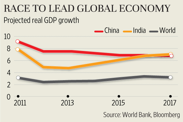 Why do some countries economies grow faster ?