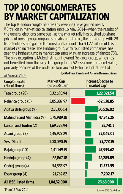 Top 10 Conglomerates By Market Capitalization Livemint