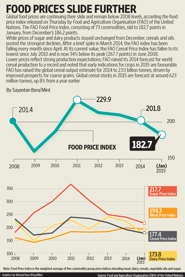 global food prices That food you're eating right now you may want put it in a safety deposit box, because global price spikes and plummeting reserves mean some places could go hungry as soon as 2013.