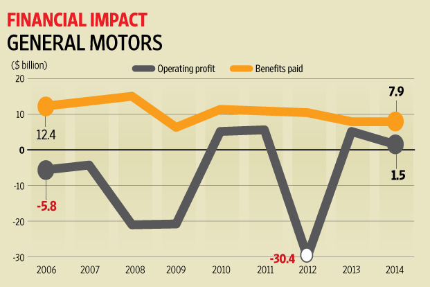 like general motors there s a pensions bomb ticking at indian. Cars Review. Best American Auto & Cars Review