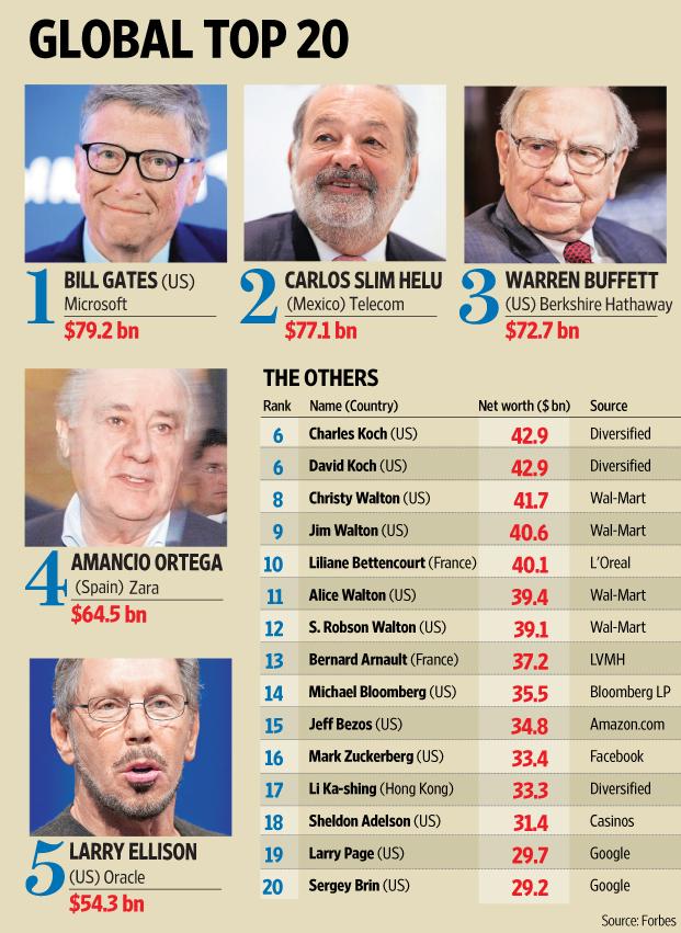 u2018forbes u2019 rankings  bill gates stays world u2019s richest