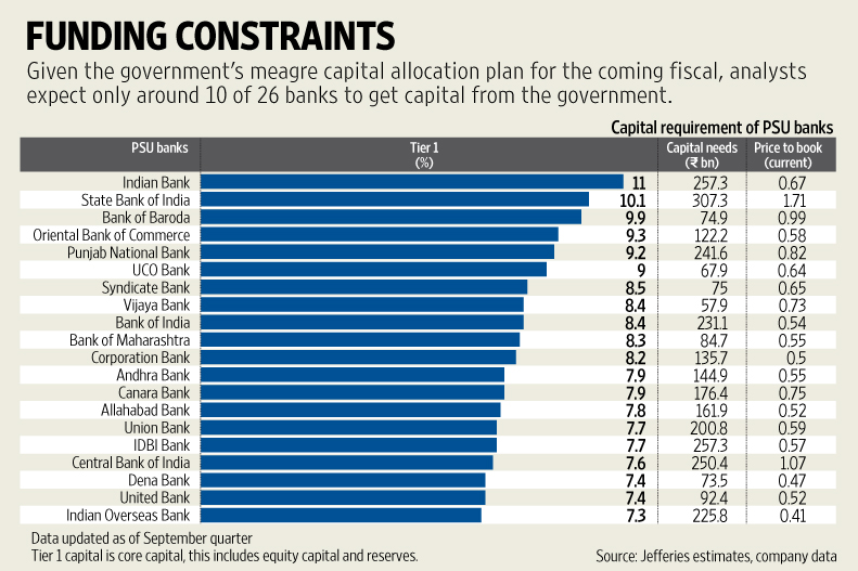 Budget 2016: Govt may increase Rs 70,000-crore capital infusion for public sector banks