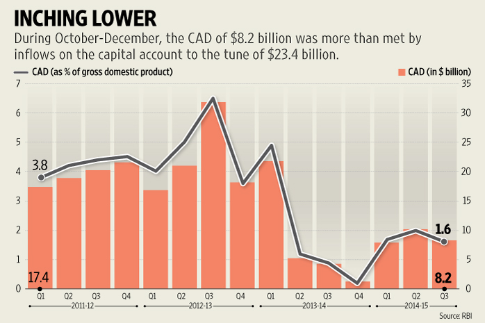 India's current account deficit narrows to 1.6% of GDP in ...