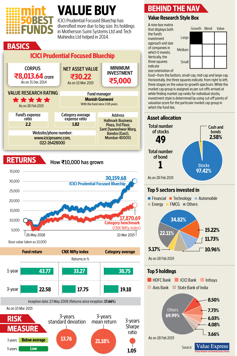 Mint50 Icici Prudential Focused Bluechip Livemint