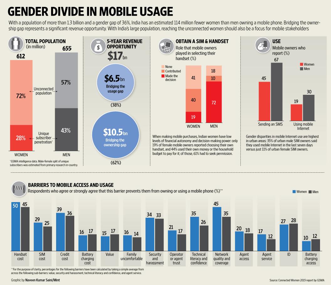 Gender divide in mobile usage