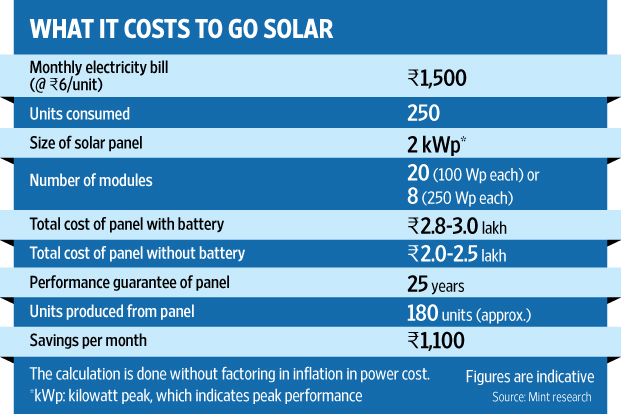 Solar System Panels For A Home Cost In India