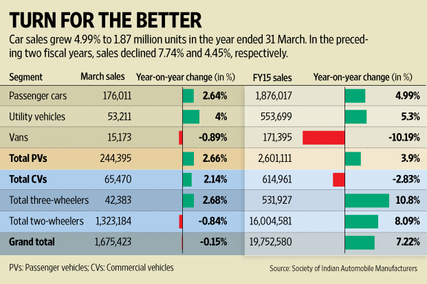 Car Sales In Fy15 Grew First Time In Three Years Livemint