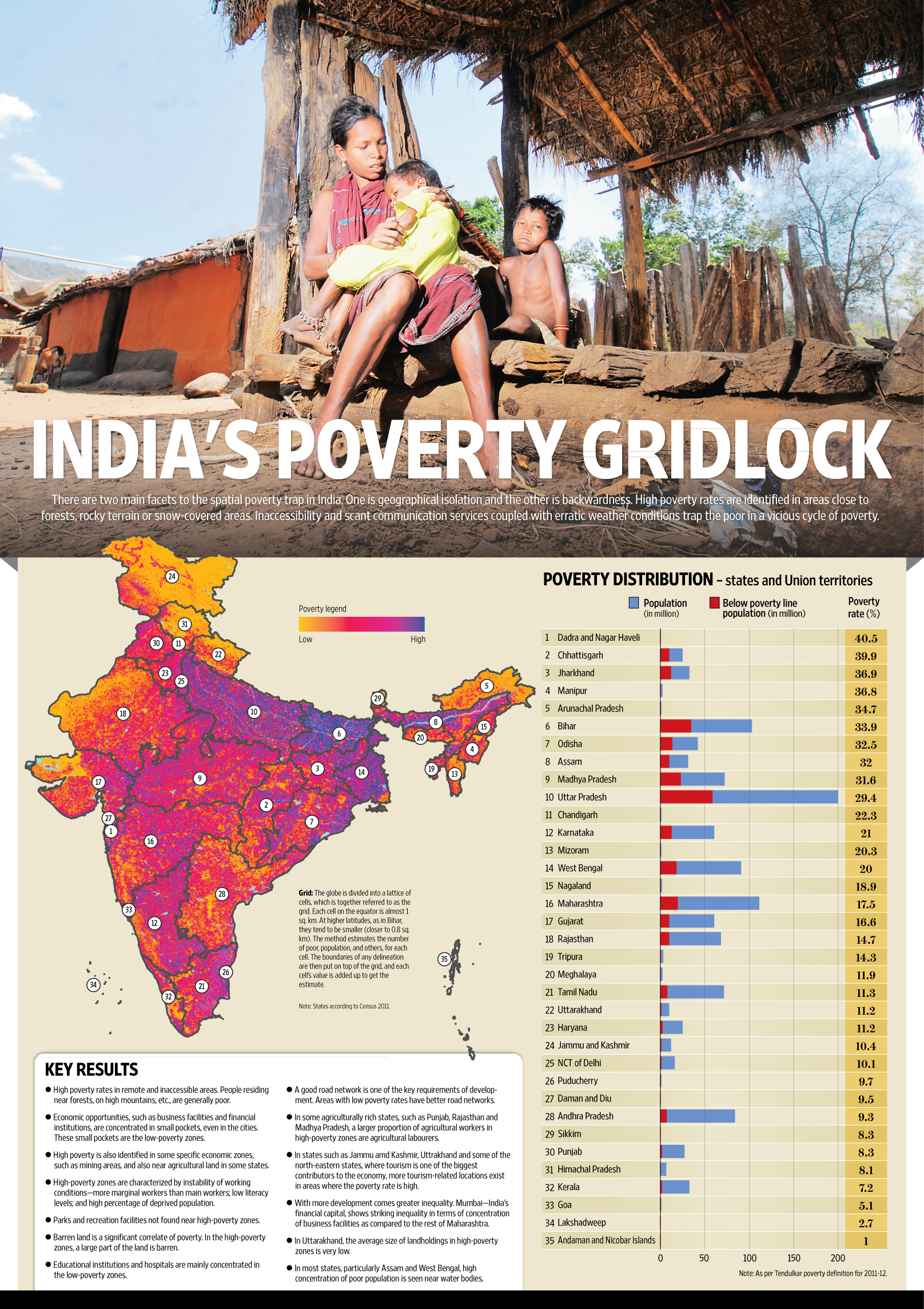 essay on poverty alleviation programmes in india Types and measures to reduce poverty in india essay essay on poverty in india: meaning, types, measures programmes launched for poverty alleviation.