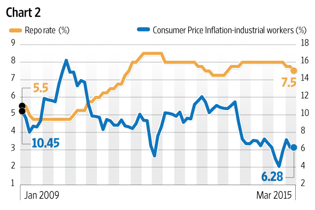 Five Charts On The Case For An Rbi Rate Cut  Livemint