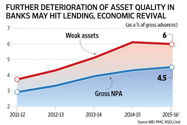 asset quality in indian banks analysis For a large part of this period, indian banks, especially those in the public sector, were faced with serious asset quality deterioration, restricting their capacity to invest in cyber security indian banks do not have much choice concerning a major revamp of cyber security.