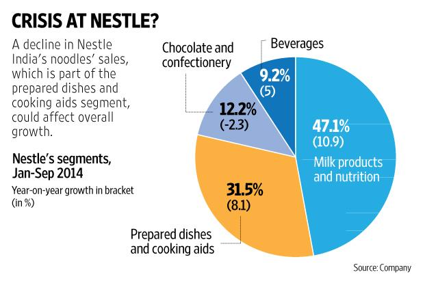 market segmentation of nestle company The market for pet food closely shadows the market for pets the social comfort, company, security, and the aesthetic sense offered by pets are the main reasons cited for owning a pet the growth of one-person households and decline of families, have also led to seek pet companionship.