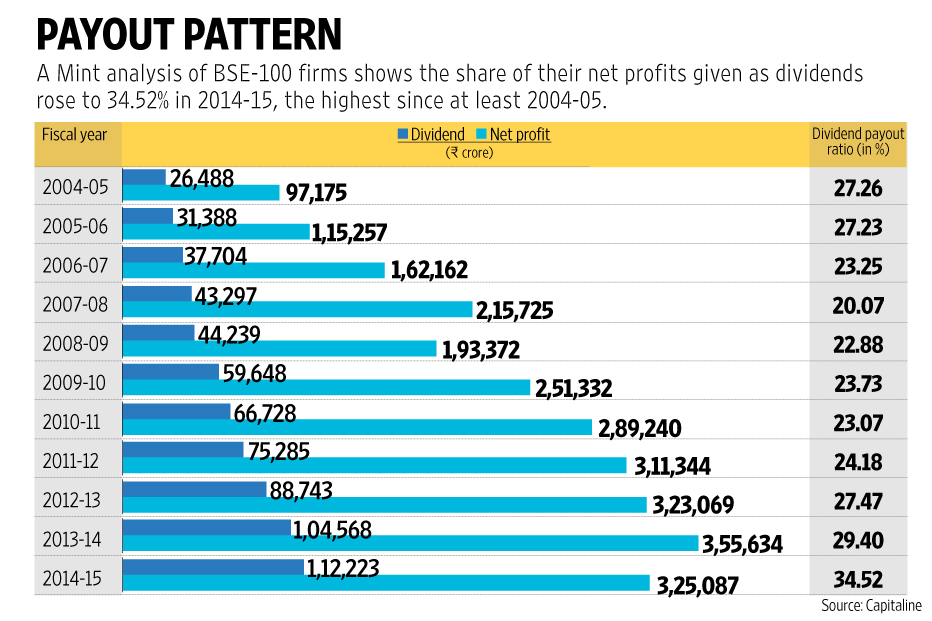 Corporate dividend payout ratio at highest in at least 11 - High div stocks ...