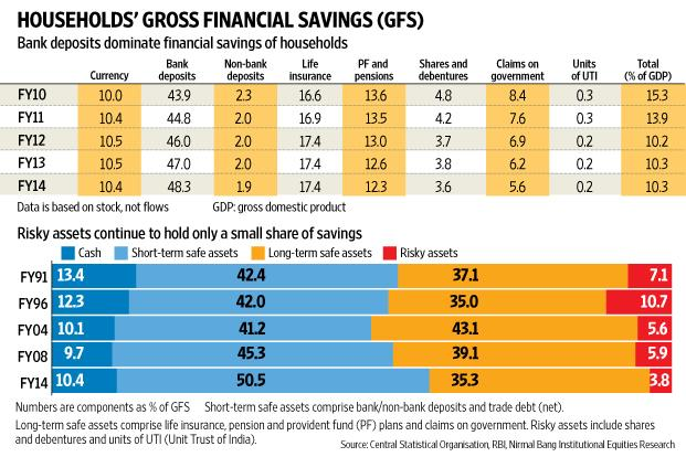 savings and investments trend in india The indian economy is in the midst of a slowdown in both the investment and the savings rate but reversing the analysis of the longer-term trends suggests that the boom of the 2000s, where there was a 9 percentage point pick-up in domestic saving and investment rates, was exceptional during this.
