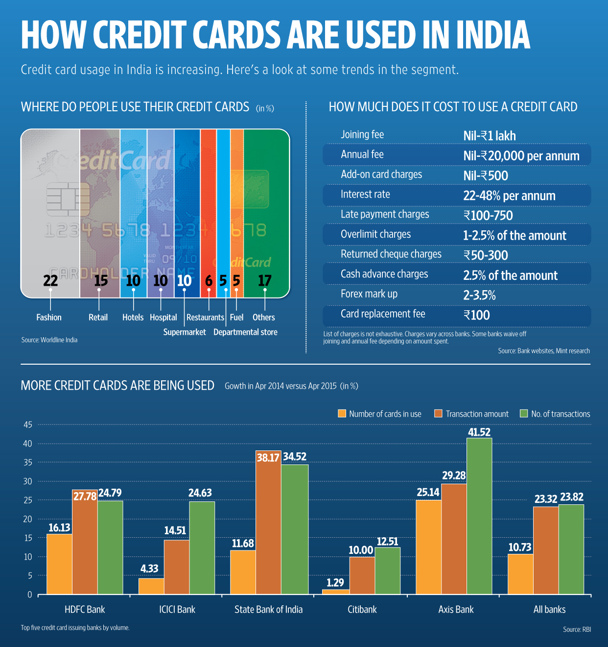 5 steps to check if you are carrying the right credit card livemint click here for enlarge reheart Gallery