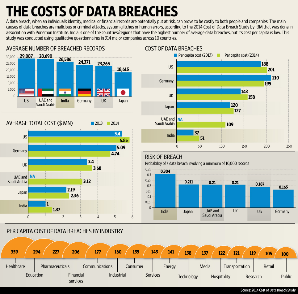 Cost Of Backyard Fence: The Costs Of Data Breaches