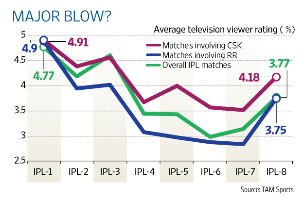 Literature review on ipl