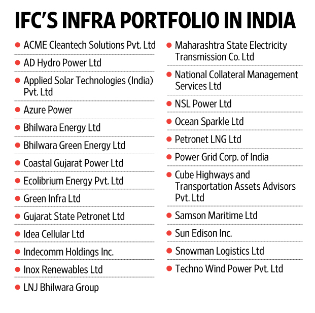 IFC invest into logistics and transport projects in India