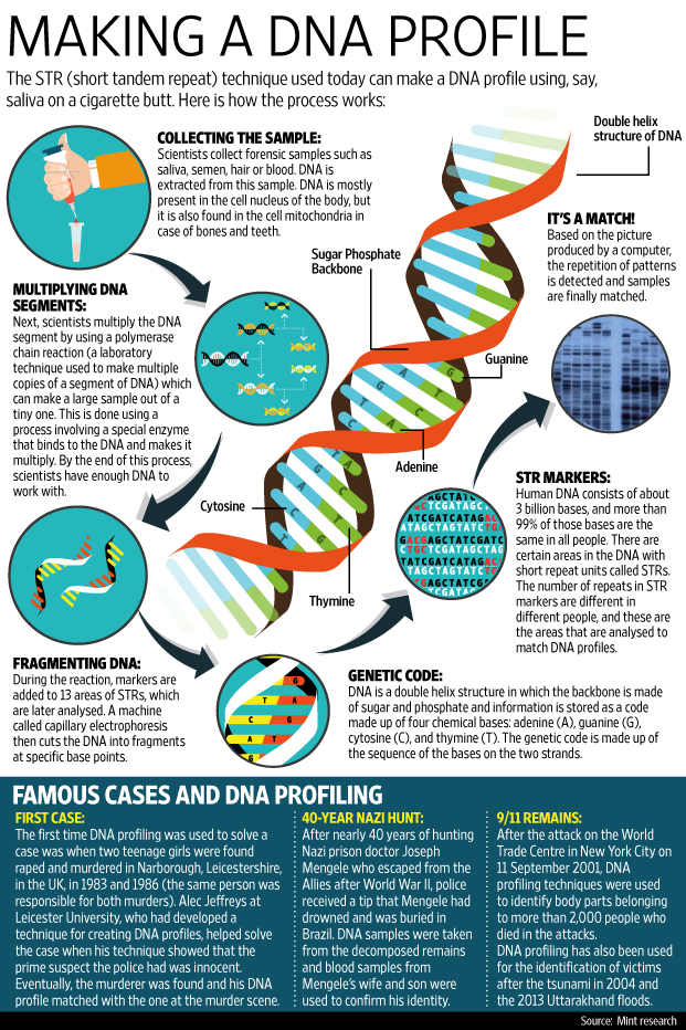 what is the dna profiling bill livemint
