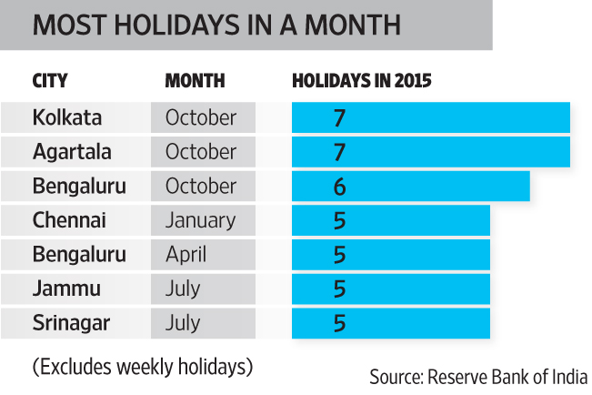 India bank holidays 2015