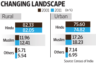 Census Shows Islam Is The Fastest Growing Religion In India - The fastest growing religion