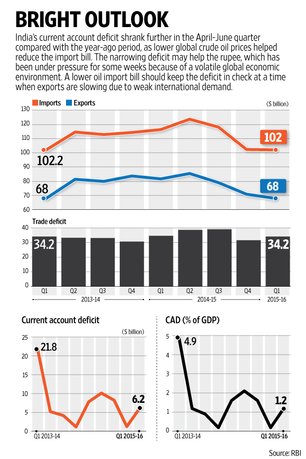 Current account deficit contracts further to 1.2% of GDP ...