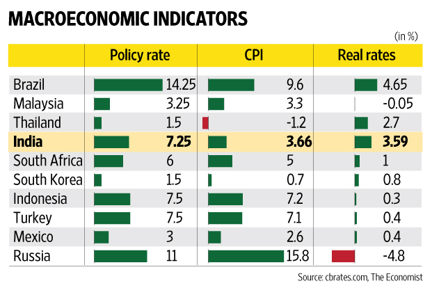 main macro economic indicators