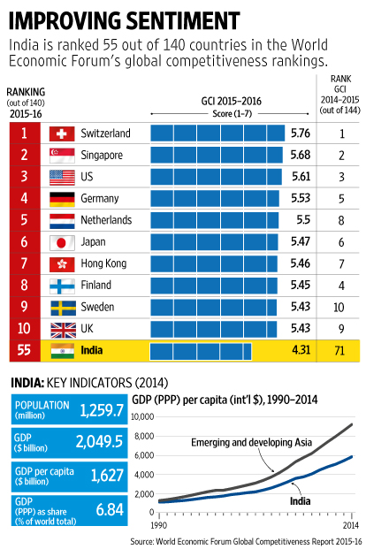 Jumping 12 places, India ranks 130 in ease of doing business: World Bank report