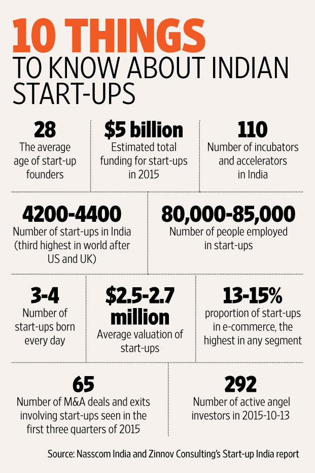 Image result for india startups