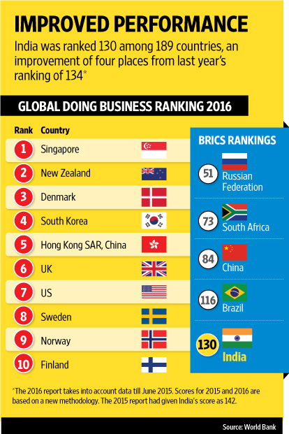 Ease of doing business rankings: Here are the top five ranked countries