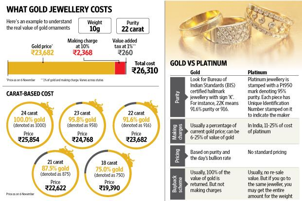 Dos and don ts of ing gold jewellery Livemint