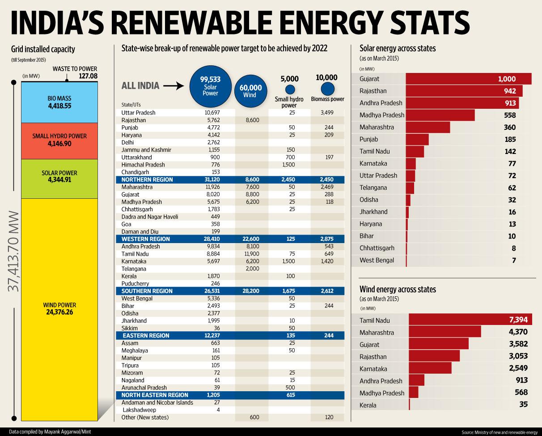 India S Renewable Energy Stats Livemint