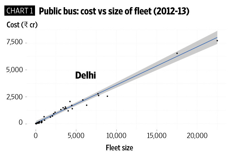 Why delhis bus service is more expensive than that of chennai click here for enlarge malvernweather Image collections