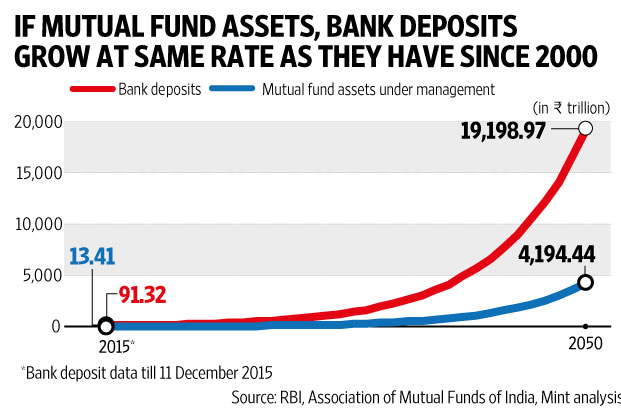 Mutual Funds The Ugly Duckling Among Savings Instruments Livemint