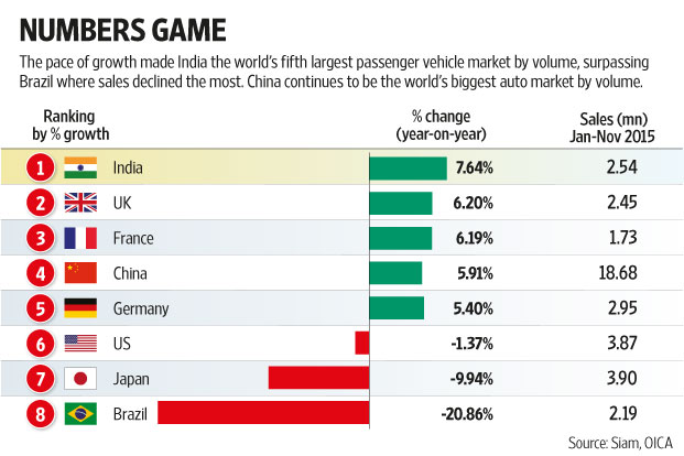 Car Manufacturers Ownership >> At 7.64% growth, India fastest growing passenger car market - Livemint