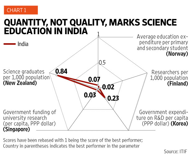 Three Charts That Show Why India Lags In Innovation Livemint - India poor country ranking