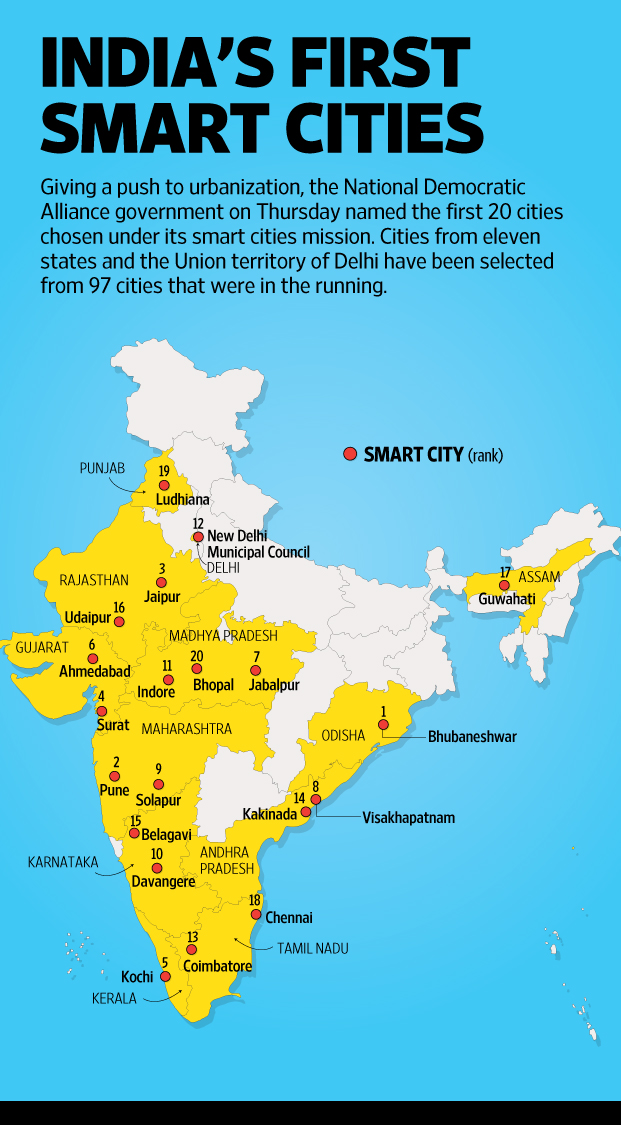 India launches its urban makeover plan with smart cities livemint click here for enlarge gumiabroncs Gallery