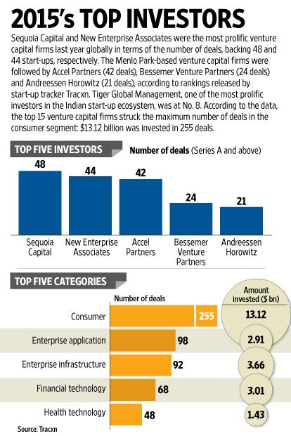 http://www.livemint.com/Companies/i8g0zm3tyo8SFfjJ1paf6K/Sequoia-Capital-top-venture-capital-investor-of-2015.html
