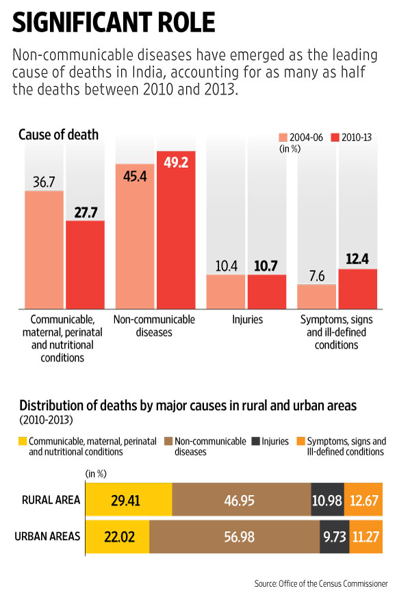 leading death causes in india The new england journal of medicine the new england journal of medicine takes a look at the leading causes of death in the us from 1900 to 2010.