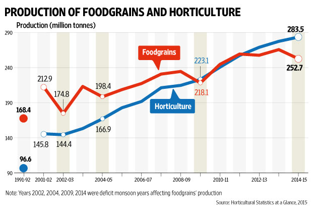 Is Horticulture The Bright Spot on Bar Graphs