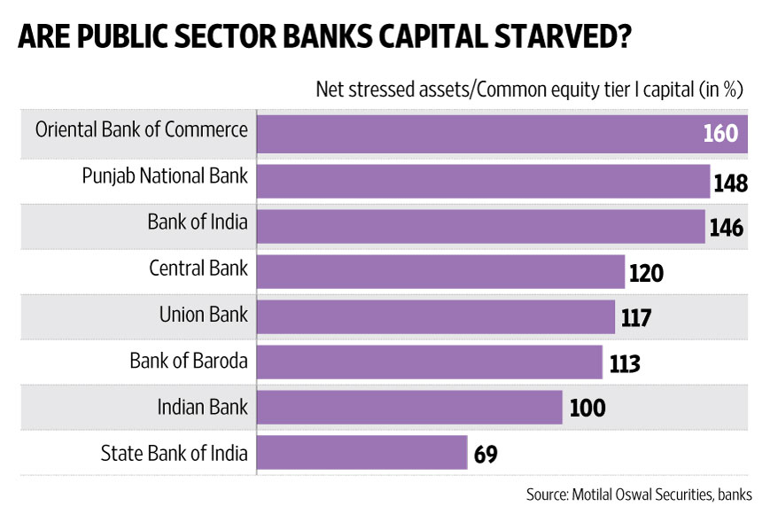 5 Public Sector Banks to get Rs 11,336-cr capital infusion