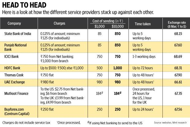 Bank Wire Transfer Fees | Best Routes To Send Money Abroad Livemint