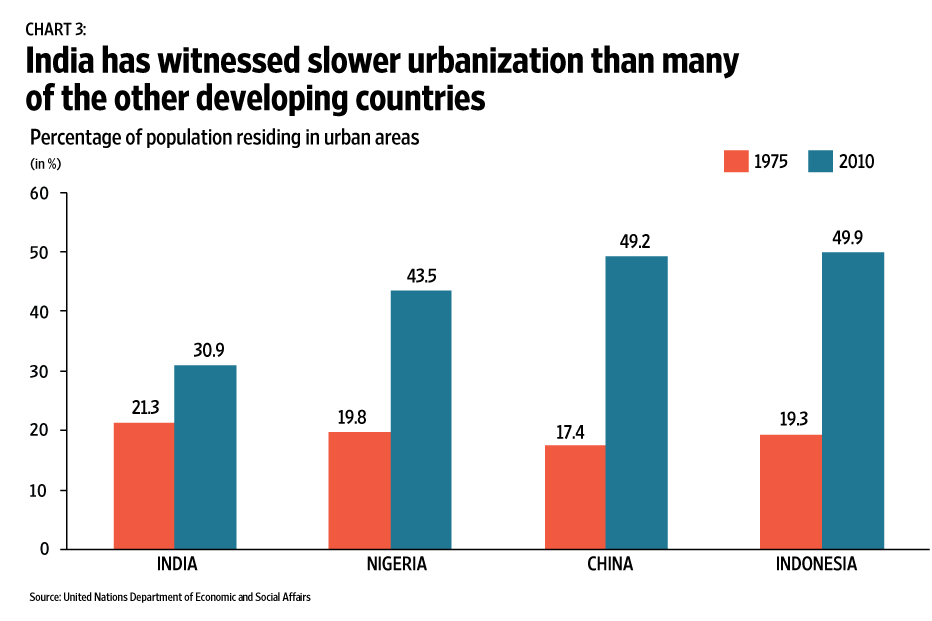 indian urbanisation India has witnessed tremendous growth over the last two decades, the proportion  of poor below the poverty line has dropped from 45% to 22% between 1994.