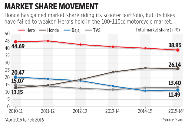 market segmentation of hero honda 41 market segmentation hero motocorp caters to a wide consumer base it has  segmented its market based on income and age it caters to.