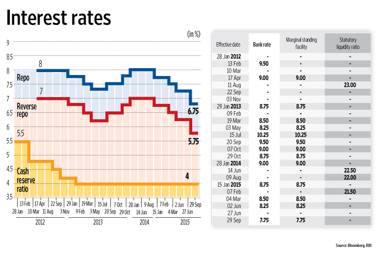 How to invest in rbi inflation indexed bonds