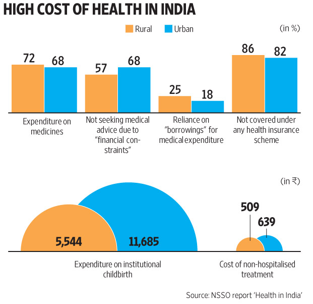 high-medical-costs-in-india