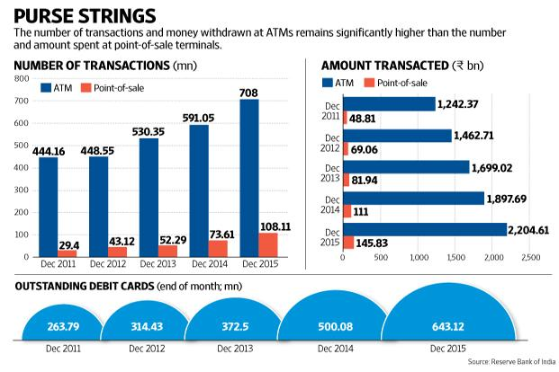 RBI increases PoS withdrawal limit to `2,000 for some areas