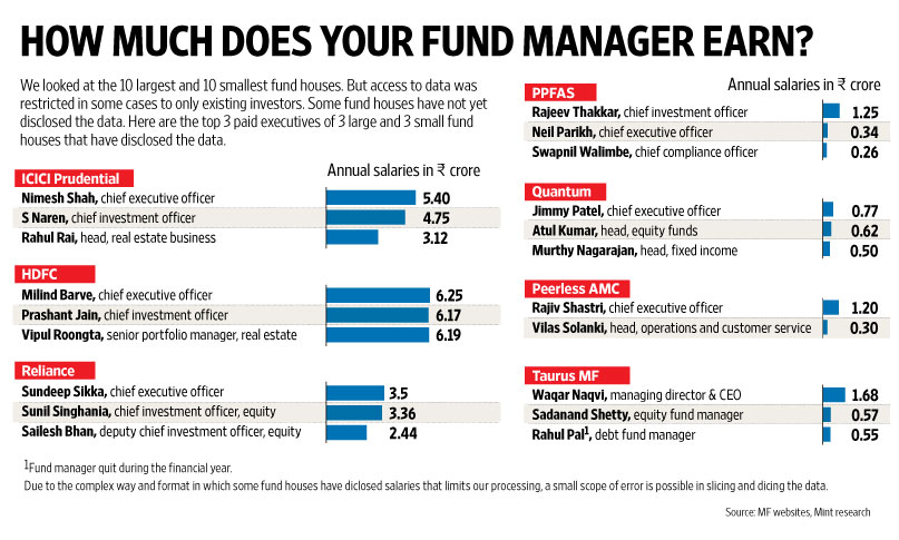 How Much Does Your Mutual Fund Manager Earn Livemint