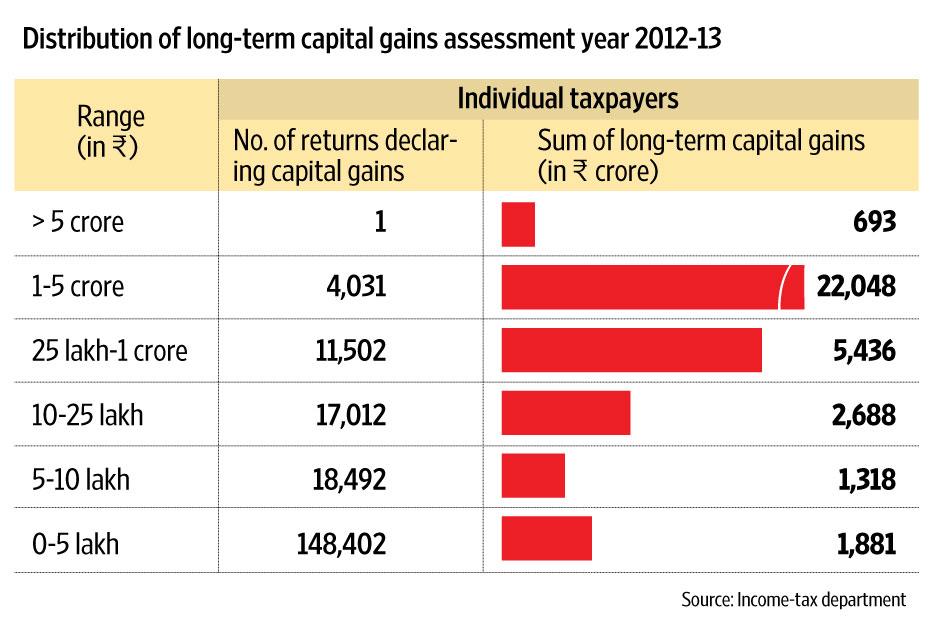 i t capital gains