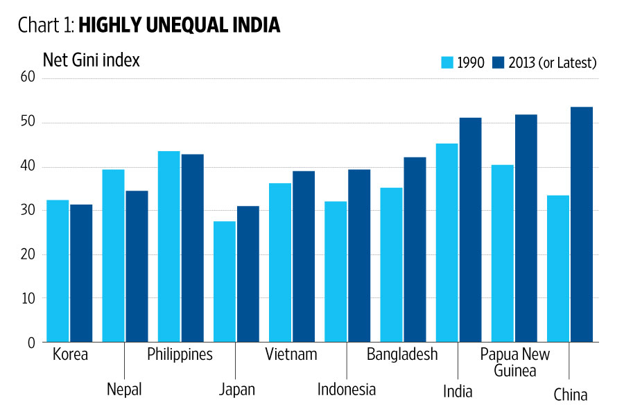 Just How High Is Income Inequality In India Livemint